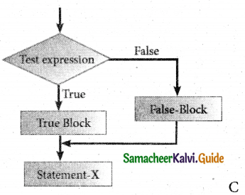 Samacheer Kalvi 11th Computer Science Guide Chapter 10 Flow of Control 22