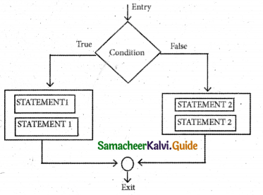 Samacheer Kalvi 11th Computer Science Guide Chapter 10 Flow of Control 3