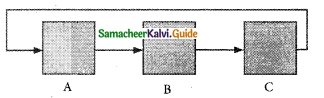 Samacheer Kalvi 11th Computer Science Guide Chapter 7 Composition and Decomposition 5
