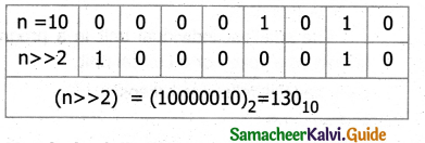 Samacheer Kalvi 11th Computer Science Guide Chapter 9 Introduction to C++ 1