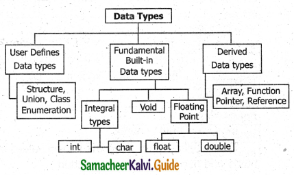 Samacheer Kalvi 11th Computer Science Guide Chapter 9 Introduction to C++ 22