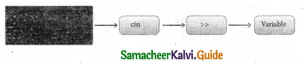 Samacheer Kalvi 11th Computer Science Guide Chapter 9 Introduction to C++ 9