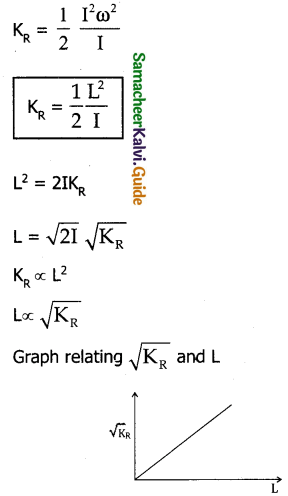 Samacheer Kalvi 11th Physics Guide Chapter 5 Motion of System of Particles and Rigid Bodies 29