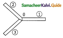Samacheer Kalvi 11th Physics Guide Chapter 5 Motion of System of Particles and Rigid Bodies 48