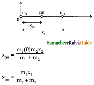 Samacheer Kalvi 11th Physics Guide Chapter 5 Motion of System of Particles and Rigid Bodies 62