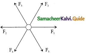 Samacheer Kalvi 11th Physics Guide Chapter 5 Motion of System of Particles and Rigid Bodies 8
