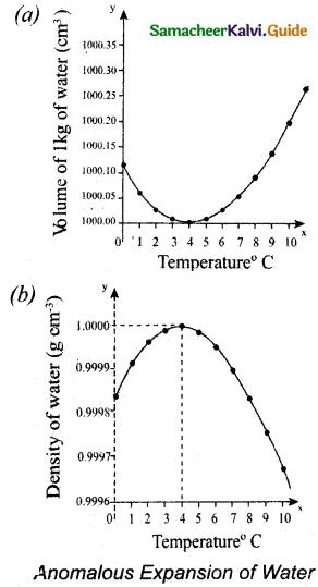 Samacheer Kalvi 11th Physics Guide Chapter 8 Heat and Thermodynamics 16