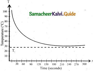 Samacheer Kalvi 11th Physics Guide Chapter 8 Heat and Thermodynamics 18