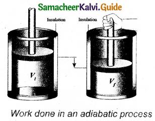 Samacheer Kalvi 11th Physics Guide Chapter 8 Heat and Thermodynamics 29