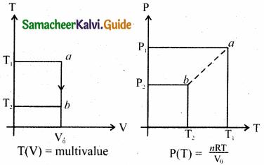Samacheer Kalvi 11th Physics Guide Chapter 8 Heat and Thermodynamics 54