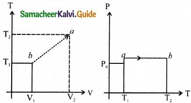 Samacheer Kalvi 11th Physics Guide Chapter 8 Heat and Thermodynamics 56