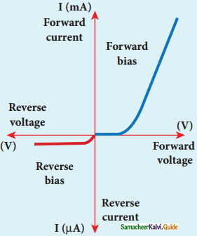 Samacheer Kalvi 12th Physics Guide Chapter 9 Semiconductor Electronics 18