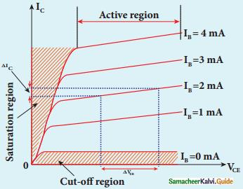 Samacheer Kalvi 12th Physics Guide Chapter 9 Semiconductor Electronics 31