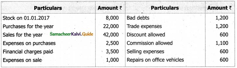 Samacheer Kalvi 11th Accountancy Guide Chapter 12 Final Accounts of Sole Proprietors – I 26
