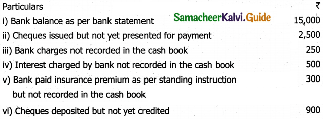 Samacheer Kalvi 11th Accountancy Guide Chapter 8 Bank Reconciliation Statement 13