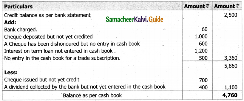 Samacheer Kalvi 11th Accountancy Guide Chapter 8 Bank Reconciliation Statement 15