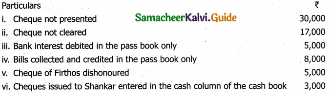Samacheer Kalvi 11th Accountancy Guide Chapter 8 Bank Reconciliation Statement 38