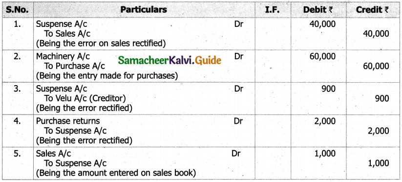 Samacheer Kalvi 11th Accountancy Guide Chapter 9 Rectification of Errors 26