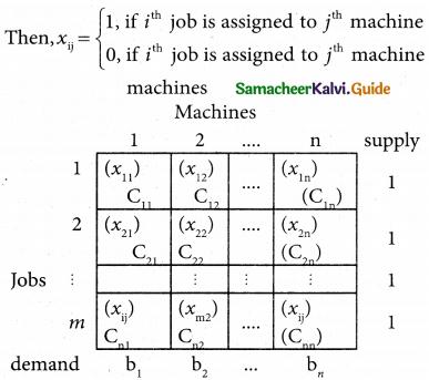 Samacheer Kalvi 12th Business Maths Guide Chapter 10 Operations Research Ex 10.2 1