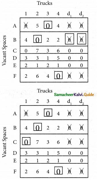 Samacheer Kalvi 12th Business Maths Guide Chapter 10 Operations Research Ex 10.2 30