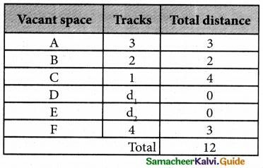 Samacheer Kalvi 12th Business Maths Guide Chapter 10 Operations Research Ex 10.2 32