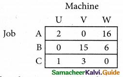 Samacheer Kalvi 12th Business Maths Guide Chapter 10 Operations Research Ex 10.2 4