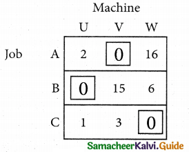 Samacheer Kalvi 12th Business Maths Guide Chapter 10 Operations Research Ex 10.2 5
