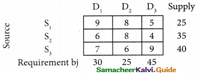 Samacheer Kalvi 12th Business Maths Guide Chapter 10 Operations Research Miscellaneous Problems 15