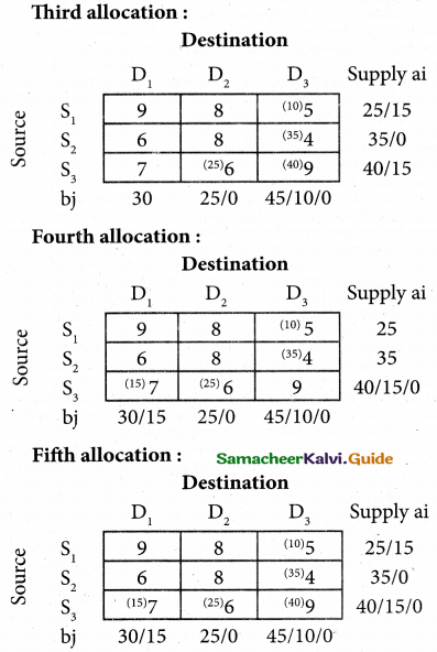 Samacheer Kalvi 12th Business Maths Guide Chapter 10 Operations Research Miscellaneous Problems 20