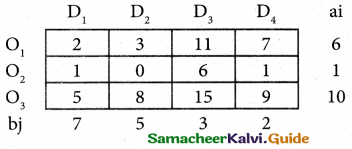 Samacheer Kalvi 12th Business Maths Guide Chapter 10 Operations Research Miscellaneous Problems 22