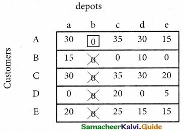 Samacheer Kalvi 12th Business Maths Guide Chapter 10 Operations Research Miscellaneous Problems 29