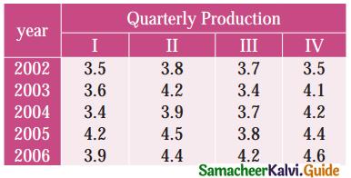 Samacheer Kalvi 12th Business Maths Guide Chapter 9 Applied Statistics Ex 9.1 1