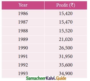 Samacheer Kalvi 12th Business Maths Guide Chapter 9 Applied Statistics Ex 9.1 4