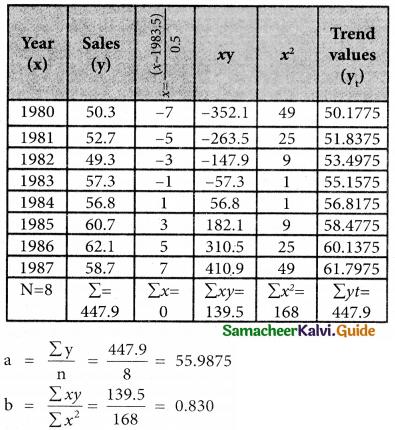 Samacheer Kalvi 12th Business Maths Guide Chapter 9 Applied Statistics Miscellaneous Problems 6