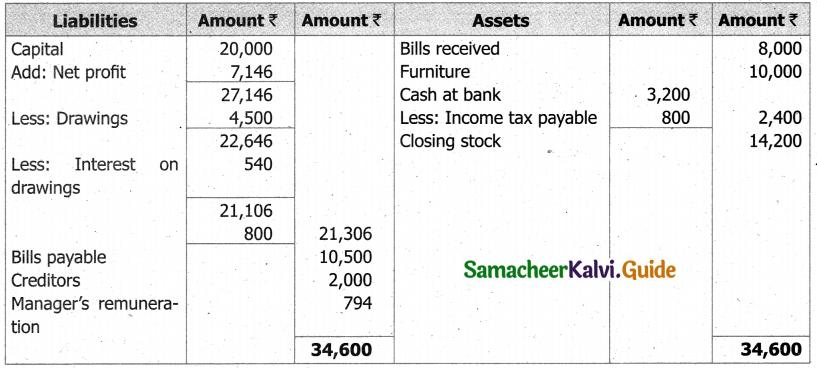 Samacheer Kalvi 11th Accountancy Guide Chapter 13 Final Accounts of Sole Proprietors – II 72