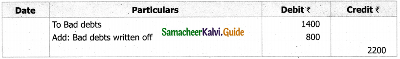 Samacheer Kalvi 11th Accountancy Guide Chapter 13 Final Accounts of Sole Proprietors – II 85