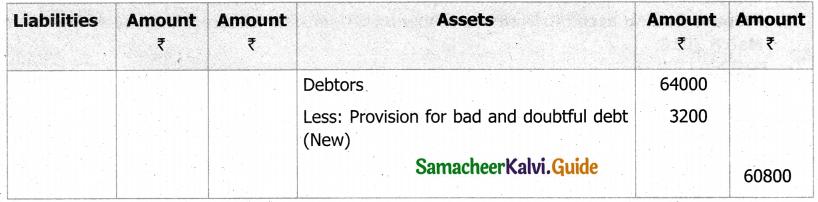 Samacheer Kalvi 11th Accountancy Guide Chapter 13 Final Accounts of Sole Proprietors – II 90