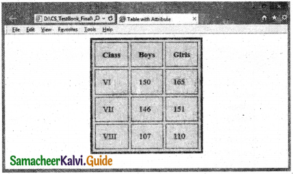 Samacheer Kalvi 11th Computer Applications Guide Chapter 11 HTML – Formatting Text, Creating Tables, List and Links 15