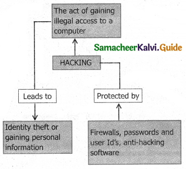 Samacheer Kalvi 11th Computer Applications Guide Chapter 17 Computer Ethics and Cyber Security 11