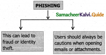 Samacheer Kalvi 11th Computer Applications Guide Chapter 17 Computer Ethics and Cyber Security 6
