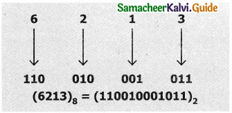 Samacheer Kalvi 11th Computer Applications Guide Chapter 2 Number Systems 14