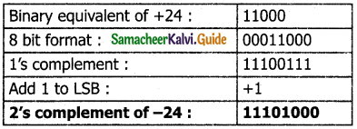 Samacheer Kalvi 11th Computer Applications Guide Chapter 2 Number Systems 32