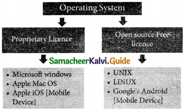 Samacheer Kalvi 11th Computer Applications Guide Chapter 4 Theoretical Concepts of Operating System 9