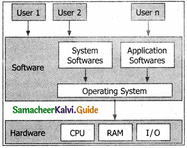 Samacheer Kalvi 11th Computer Applications Guide Chapter 5 Working with Typical Operating System (Windows & Linux) 16
