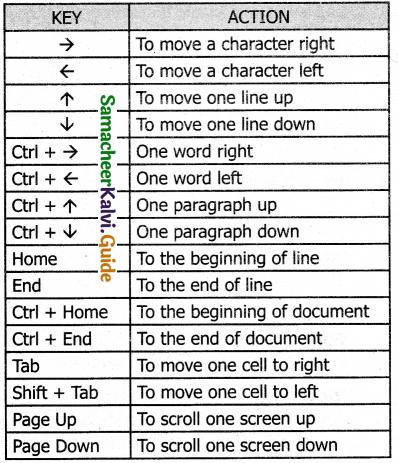 Samacheer Kalvi 11th Computer Applications Guide Chapter 6 Word Processor Basics (OpenOffice Writer) 25