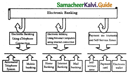 Samacheer Kalvi 11th Computer Applications Guide Chapter 9 Introduction to Internet and Email 14