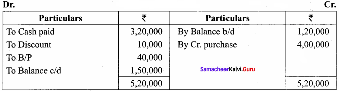 Samacheer Kalvi 12th Accountancy Solutions Chapter 1 Accounts from Incomplete Records 43