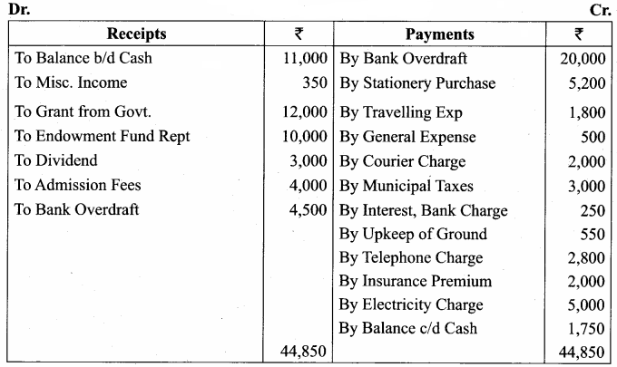 Samacheer Kalvi 12th Accountancy Solutions Chapter 2 Accounts of Not-For-Profit Organisation 11