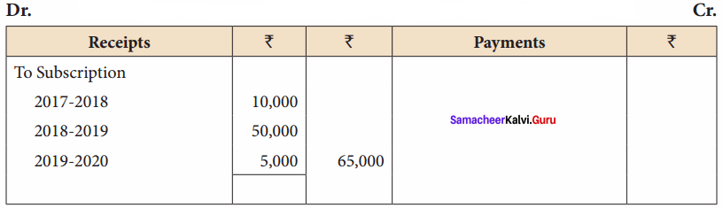 Samacheer Kalvi 12th Accountancy Solutions Chapter 2 Accounts of Not-For-Profit Organisation 19