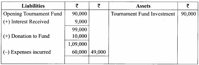 Samacheer Kalvi 12th Accountancy Solutions Chapter 2 Accounts of Not-For-Profit Organisation 39